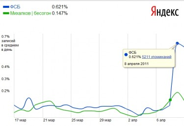 "Yandex ""Pulse of the Blogosphere,"" according to the queries ""Mikhalkov"" (green) and ""FSB"" (blue)."