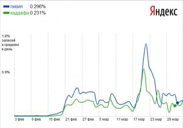 Pulse of the blogosphere (keywords Libya and Qaddafi). Yandex