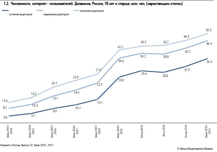 """Численность интернет-пользователей в динамике. Данные Фонда """"Общественое мнение"""""""