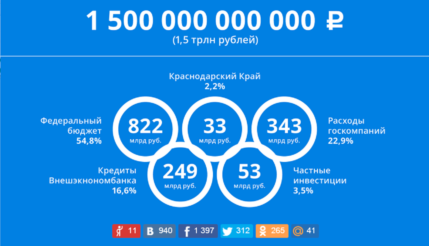The costs of the Sochi Olympics according to Alexey Navalny. Screenshot.