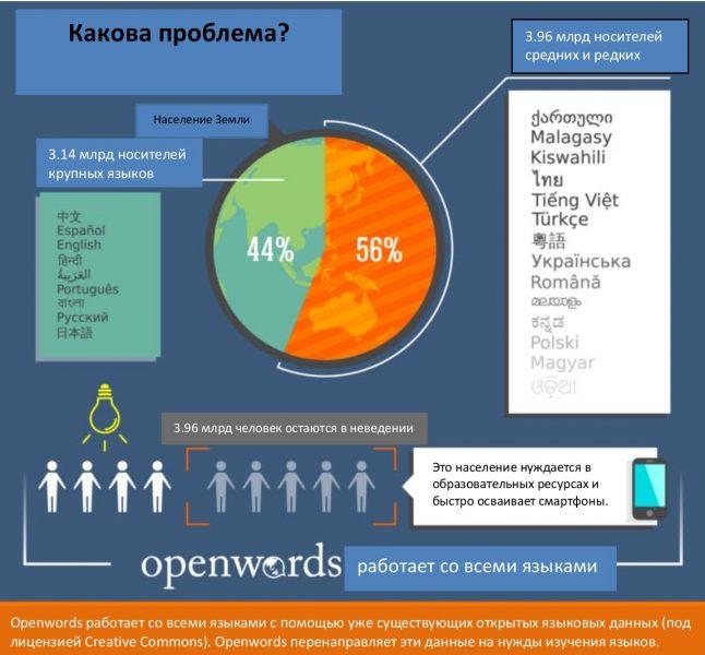 Формула проблематики Openwords. Изображение предоставлено Марком Богоновичем. Перевод инфографики — Екатерина Гребенщикова.